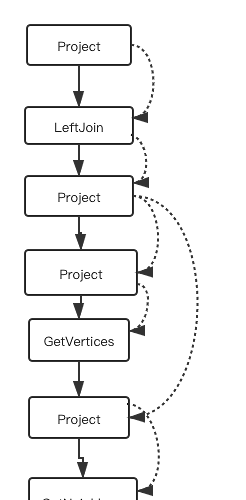 Nebula Graph 源码解读系列 | Vol.03 Planner 的实现