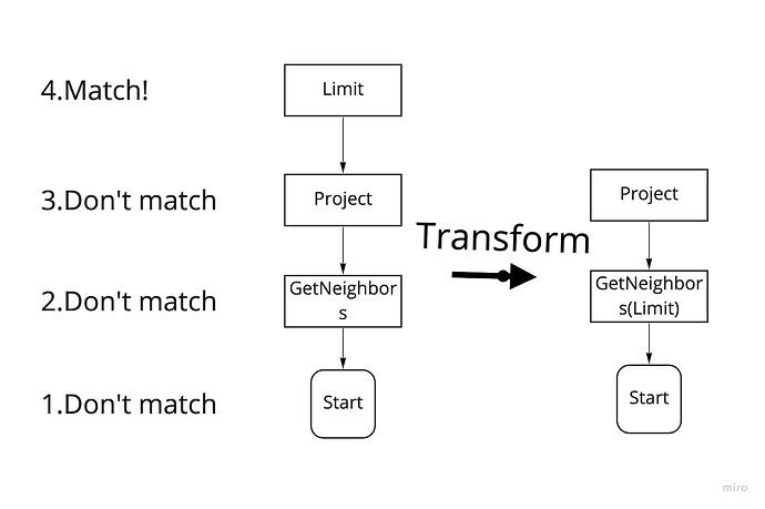 Nebula Graph 源码解读系列 | 基于 RBO 的 Optimizer 实现